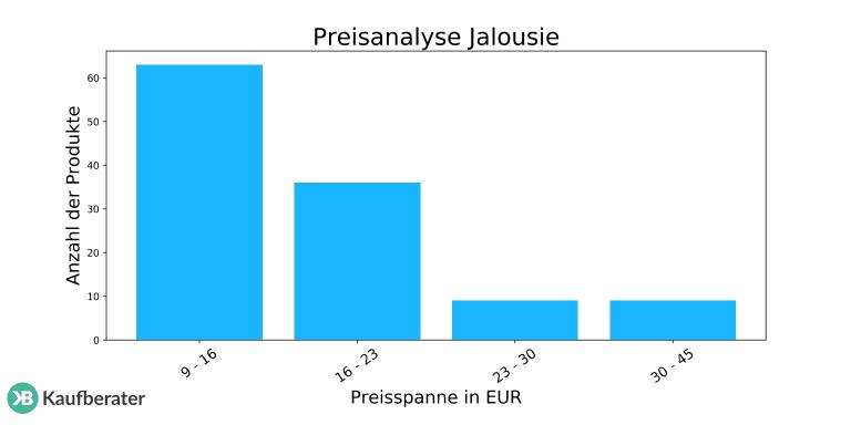 Sehr Jalousie Test 2019   Die besten Jalousien im Vergleich LW27